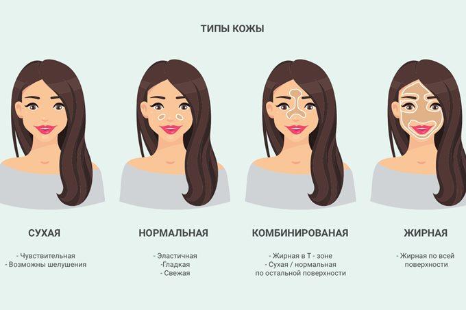 Уход за кожей лица в зависимости от типа кожи