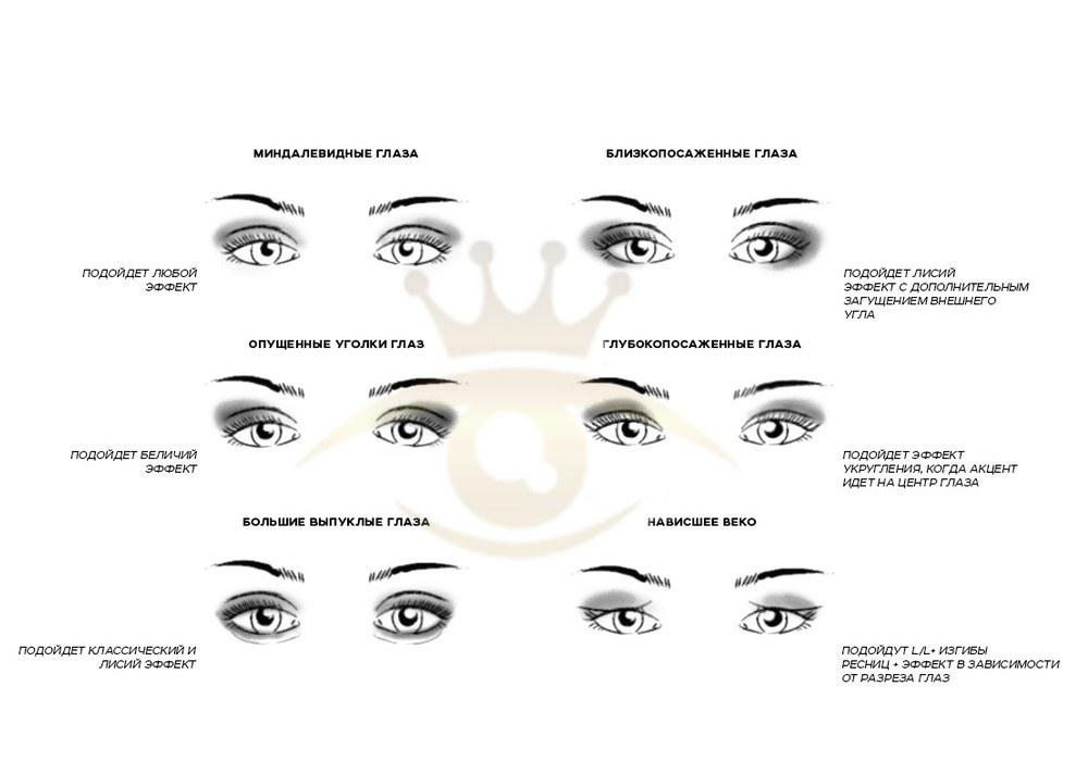 Наращивание ресниц по форме глаз